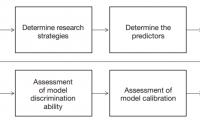 预测模型研究工具:列线图(Logistic回归)