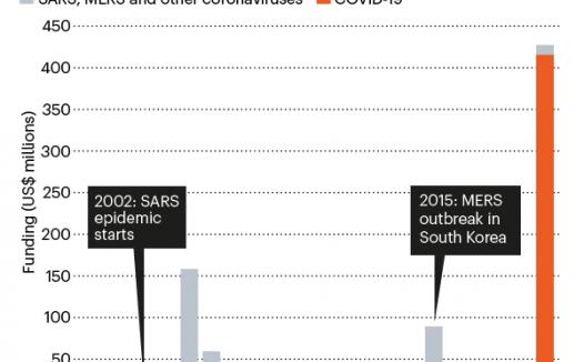 盘点新冠研究热潮:激增的科研经费和论文数量