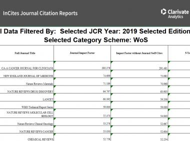 2020年最新SCI影响因子正式发布 附Excel下载