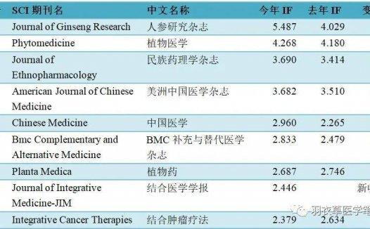2020年JCR公布 总结中医药领域26种SCI期刊的影响因子