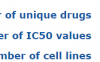 药物基因组学分析必备数据库GDSC