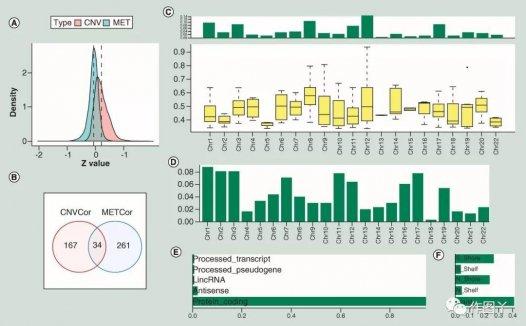 胰腺癌多组学分析