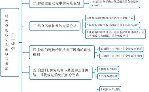 转录组数据-免疫微环境精品分析思路(三)