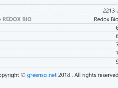 Redox Biology#快审期刊推荐# 影响因子10分SCI杂志一审2周 录用快