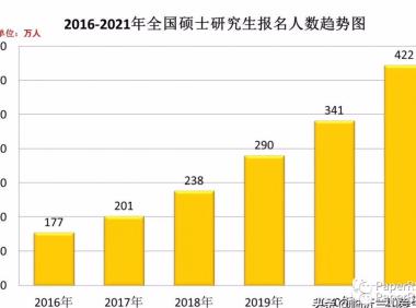 2021考研报名人数422万人 增长81万创记录