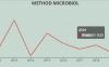 Methods in Microbiology 2021年影响因子3.043分